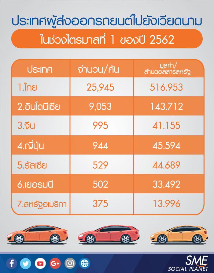 ตลาดรถยนต์ในเวียดนาม